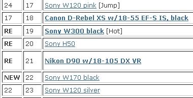 top selling camera Charts