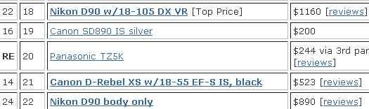 Top_selling_digital_camera_charts