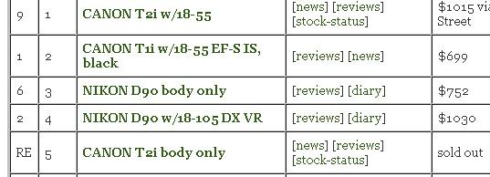 Top_selling_digital_SLR_charts_june_15_2010