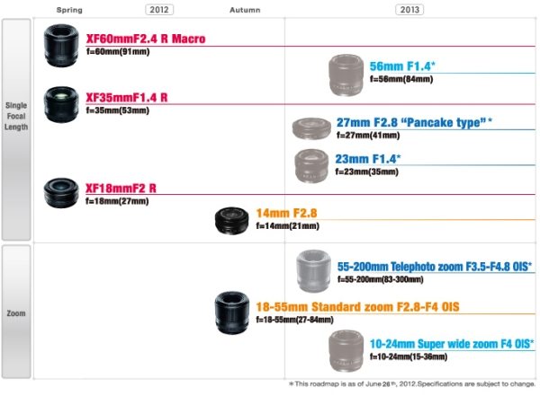 Fuji XF system Lens Roadmap for 2012 and 2013