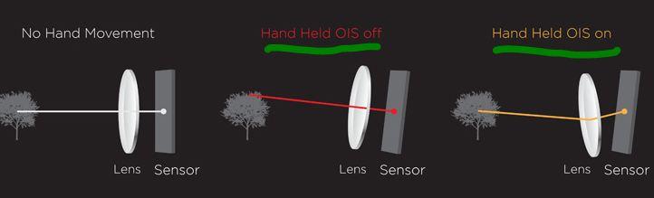 Htc-optical-image-stabilization