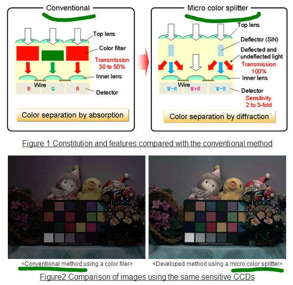 Panasonic-micro-color-splitters-diagram