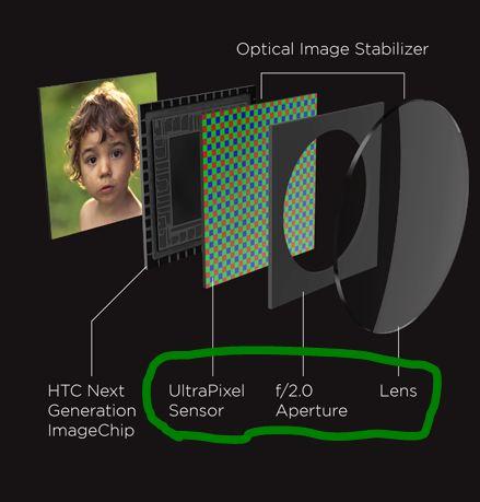 Htc-ultrapixels-sensor-diagram