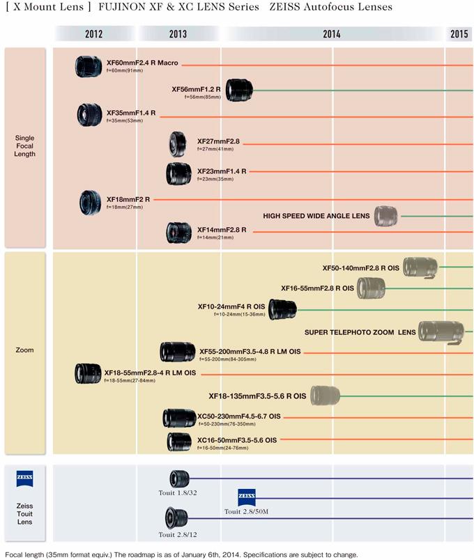 Fuji-lens-roadmap-jan-2014