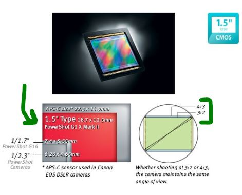 Canon-g1x-ii-sensor